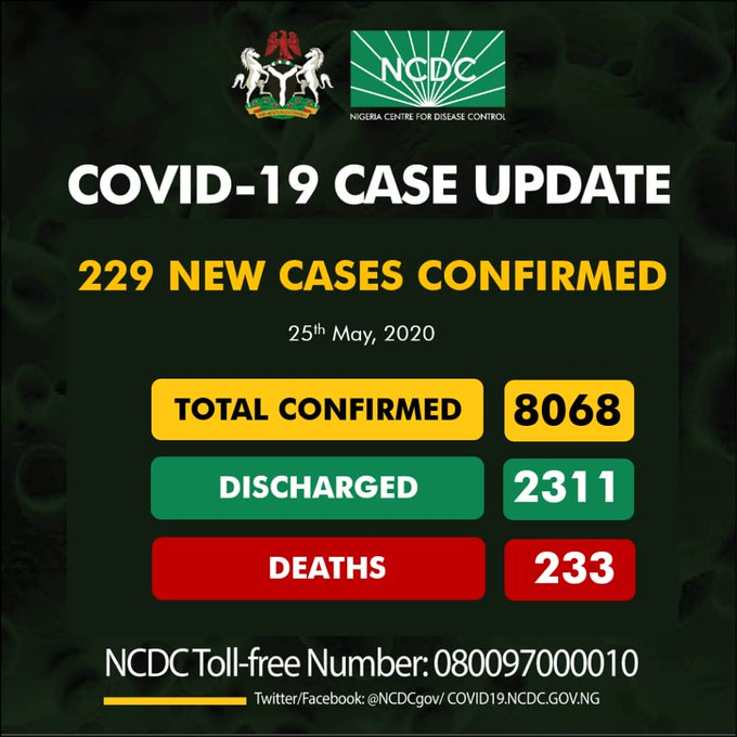 BREAKING: Nigeria records 229 new cases of COVID-19, total now 8068